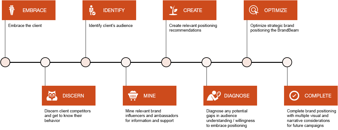The Path to Creating a Brandbeam
